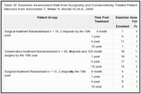 Table 35. Examiner Assessment Data from Surgically and Conservatively Treated Patients with Lumbar Spinal Stenosis from Amundsen T, Weber H, Nordal HJ et al., 2000.