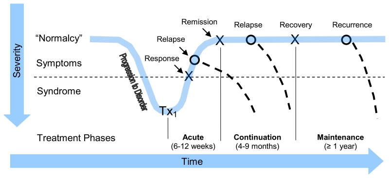 figure 1, phases of treatment for major depressionfigure 1 displays the phases of treatment for major depression with response to initial treatment