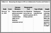 TABLE A-2. Measuring the Impact of IPE on Collaborative Practice and Patient Outcomes: Detailed Data Table.