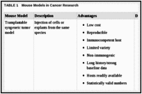 TABLE 1. Mouse Models in Cancer Research.