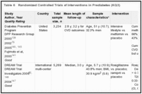 Table 6. Randomized Controlled Trials of Interventions in Prediabetes (KQ3).