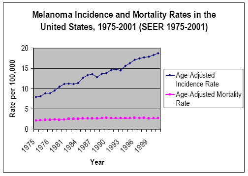 Figure Figure 2 Melanoma Incidence And Mortality Rate S In The U S 1975 2001 Screening For Skin Cancer An Update Of The Evidence For The U S Preventive Services Task Force Ncbi Bookshelf