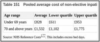 Table 151. Pooled average cost of non-elective inpatient care for management of DKA.