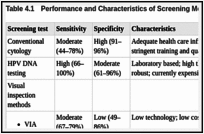 Table 4.1. Performance and Characteristics of Screening Methods.