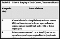 Oral Cancer Prevention Early Detection And Treatment Cancer Ncbi Bookshelf