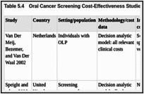 Oral Cancer: Prevention, Early Detection, and Treatment