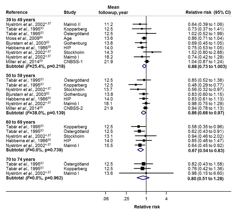 b76b21a115 Figure 5 is a forest plot displaying the results of a meta-analysis of  effects