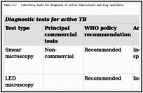Diagnosis - Tuberculosis in Adults and Children - NCBI Bookshelf