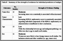 Executive Summary Management Of Renal Masses And Localized Renal Cancer Ncbi Bookshelf