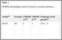 Table 1. . CRISPR and prophage content of current S.