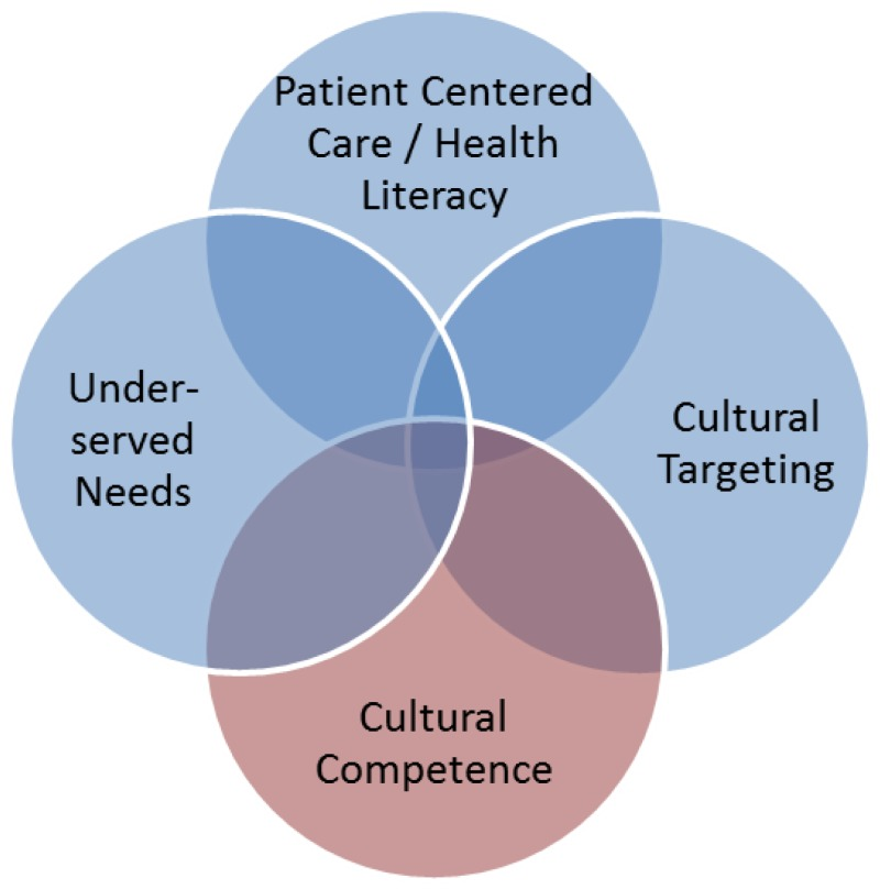 Figure 1 health services research concepts that overlap with figure 1 is a venn diagram with four circles depicting how several concepts used in health ccuart Gallery