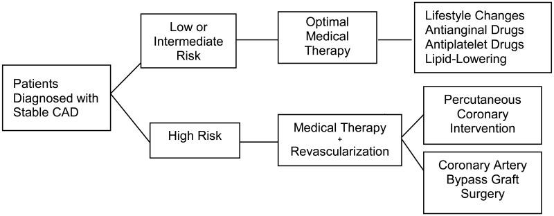 symptoms of coronary artery disease (cad)