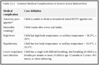 Management of Severe and Moderate Acute Malnutrition in Children