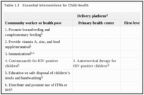Table 1.3. Essential Interventions for Child Health.