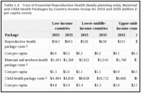 Table 1.4. Cost of Essential Reproductive Health (family planning only), Maternal and Newborn Health, and Child Health Packages by Country Income Group for 2015 and 2035 (million 2012 U.S. dollars, except per capita costs).