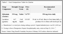 Table 3. Cost Comparison Table for Zaxine.