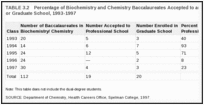 TABLE 3.2. Percentage of Biochemistry and Chemistry Baccalaureates Accepted to and Enrolled in Professional or Graduate School, 1993-1997.