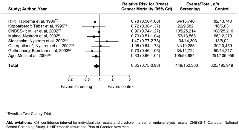 Figure 2, Pooled Relative Risk for Breast Cancer Mortality