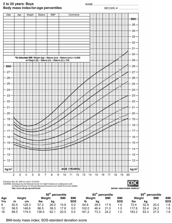 Figure 1 Illustrative Bmi Percentile Chart With Table Of Weight And