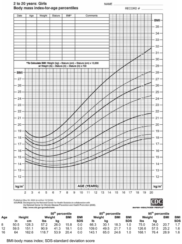 Figure 2 Illustrative Bmi Percentile Chart With Table Of Weight And