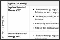 Treating Binge-Eating Disorder - Comparative Effectiveness
