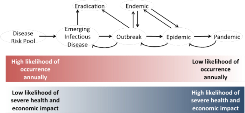 FIGURE 2-1. Spectrum of disease risk.