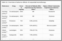 Table 10. Overview of adverse effects of sequential monotherapy.