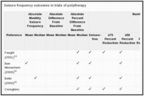 Seizure frequency outcomes in trials of polytherapy.