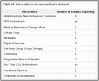 Table 44. Interventions for nonmedical treatments.