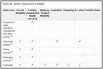 Table 46. Types of reported mortality.
