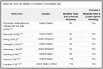 Table 55. Internal validity of studies of mortality rate.
