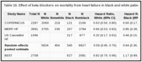 Table 19. Effect of beta-blockers on mortality from heart failure in black and white patients (hazard ratio analysis).