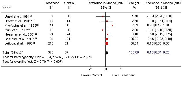 Figure 11. Meta-analysis of Local Chlorhexidine and SRP versus SRP Alone: Clinical Attachment Level.