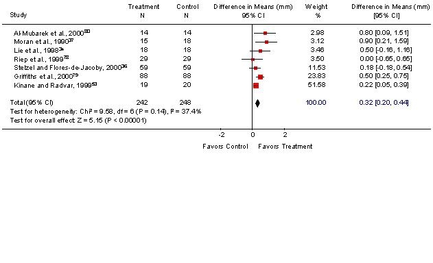 Figure 8. Meta-analysis of Local Metronidazole and SRP versus SRP Alone: Probing Depth.