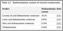 Table 1.3. Diethanolamine content of several condensates.