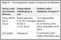 Table 3.1. Carcinogenicity studies of exposure to diethanolamine in experimental animals.