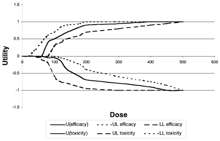 FIGURE 3-4. Impact of the BUI: Incorporating the uncertainty into the efficacy and toxicity curves: example of the impact on the BUI by using hypothetical nutrient GYX. U = utility; LL = lower limit; UL = upper limit.