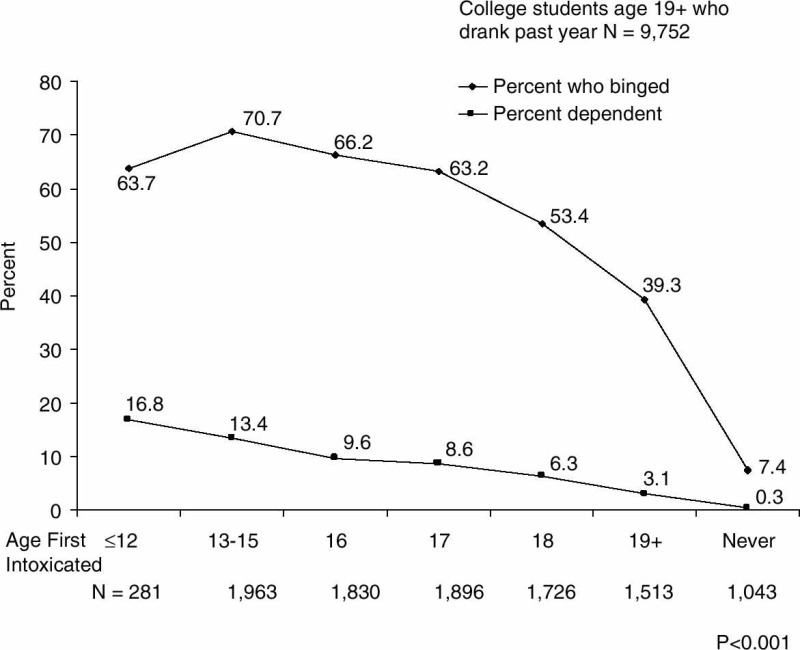 an analysis of the drinking among lawrence college students Of sexual assault and acquaintance rape among college students  secondhand effect due to another student's drinking college students encounter problems when others drink too much  alcohol and other drug prevention on college campuses model programs.