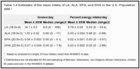 Table 1.4 Estimates of the mean intake of LA, ALA, EPA, and DHA in the U.S. Population from analysis of NHANES III data.*.