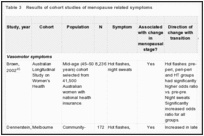 Table 3. Results of cohort studies of menopause related symptoms.