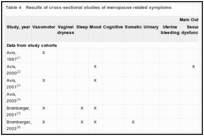 Table 4. Results of cross-sectional studies of menopause related symptoms.