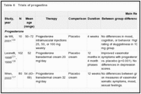Table 6. Trials of progestins.