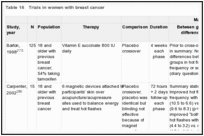 Table 16. Trials in women with breast cancer.