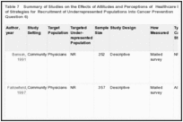 Table 7. Summary of Studies on the Effects of Attitudes and Perceptions of Healthcare Providers on the Effectiveness of Strategies for Recruitment of Underrepresented Populations into Cancer Prevention and Treatment Trials (Key Question 6).