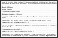 Table 10. Grading of the Quality of Evidence on the Effects of Attitudes and Perceptions of HealthCare Providers on Recruitment of Underserved Populations Into Cancer Prevention and Treatment Trials (Key Question 6).