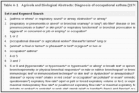 Table A-1. Agricola and Biological Abstracts: Diagnosis of occupational asthma (1970 to September 2003).
