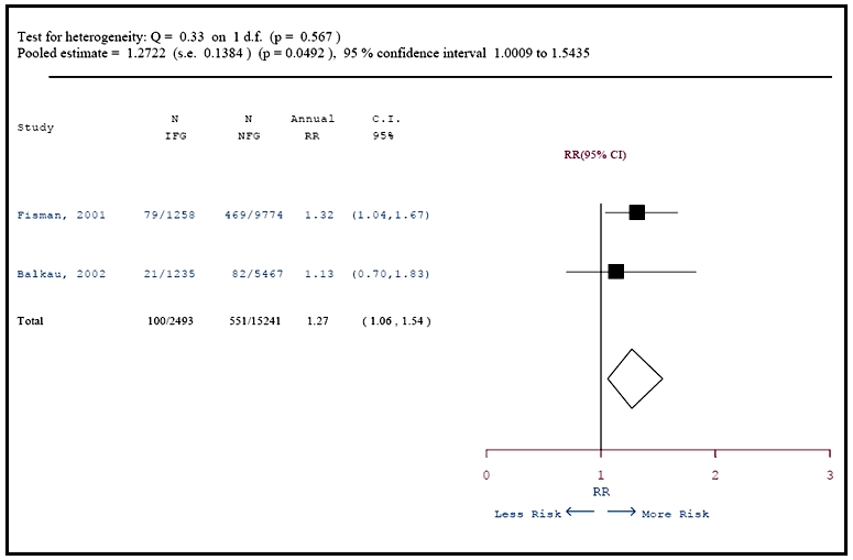Figure 17. Meta-analysis of annualized RR for cardiovascular disease related to Ischemic mortality in IFG group.
