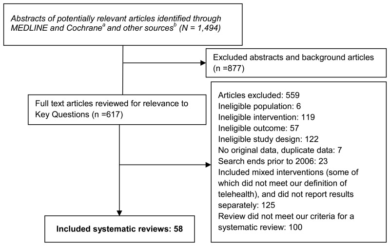 Figure 2, Literature flow diagram: search results to included ...