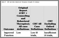 Table 5. CBT and other behavioral therapies strength of evidence.