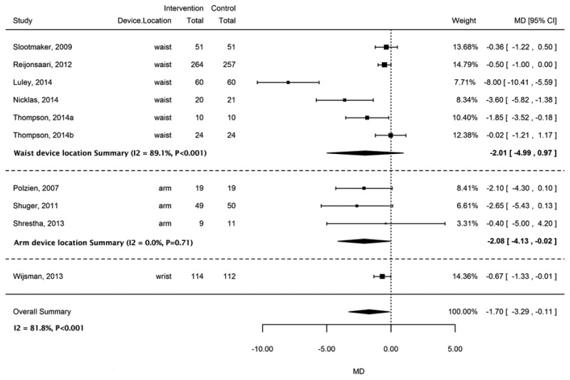Effect Of Accelerometer Interventions On Weight In Kilograms By Device Location